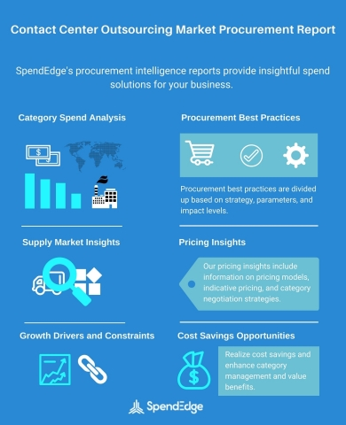 Contact Center Outsourcing Market: Contact Center Outsourcing Services, Supplier Market Intelligence Insights, Cost Saving Opportunities, and Spend Growth Data Now Available from SpendEdge (Graphic: Business Wire)