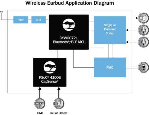 Pictured is a wireless earbud application diagram using Cypress' WASS Bluetooth audio solution. (Graphic: Business Wire)