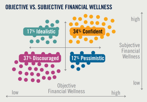 Prudential research shows that more than a quarter of Americans have skewed perceptions of their financial health. (Graphic: Business Wire)