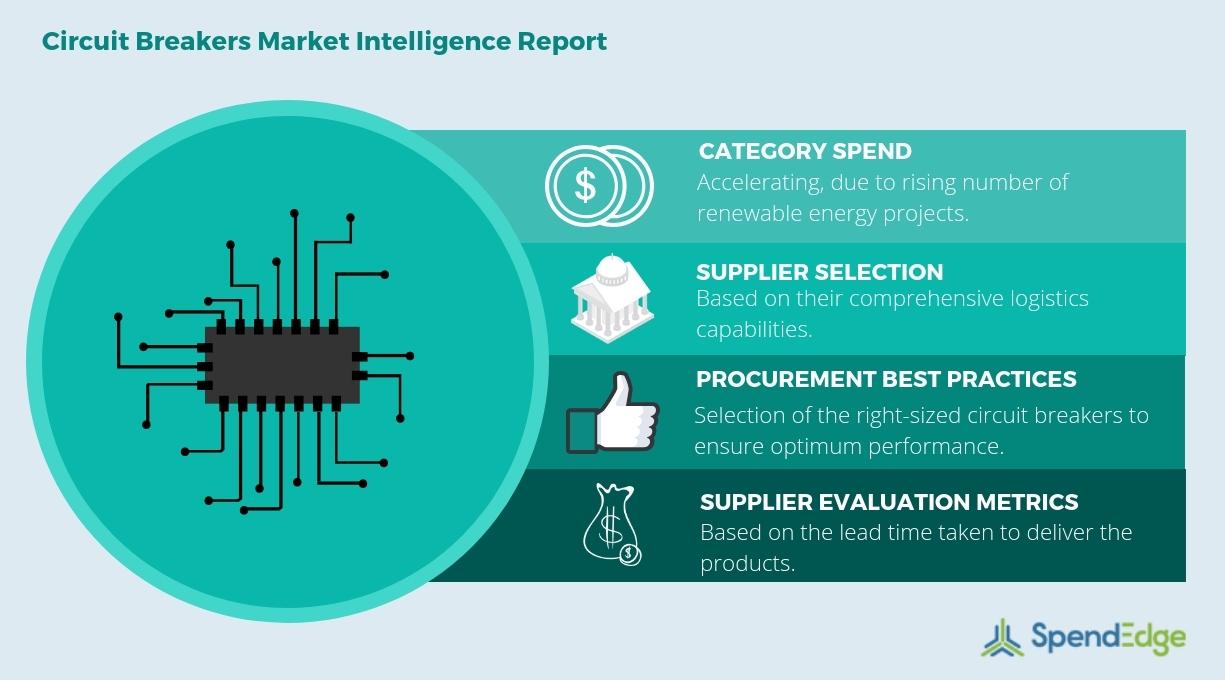 Circuit Breakers Market: Electric Circuit Breakers, Circuit Breaker ...