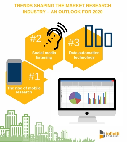 Trends Shaping the Market Research Industry – An outlook for 2020 (Graphic: Business Wire)