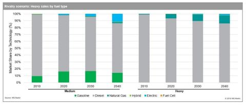 Medium/Heavy Sales by Fuel Type, through 2040 (Source: IHS Markit)
