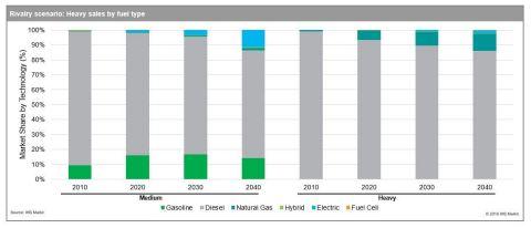 Medium/Heavy Sales by Fuel Type, through 2040 (Source: IHS Markit)