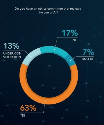 Do you have an ethics committee that requires the use of AI? © SAS, Accenture, Intel 2018