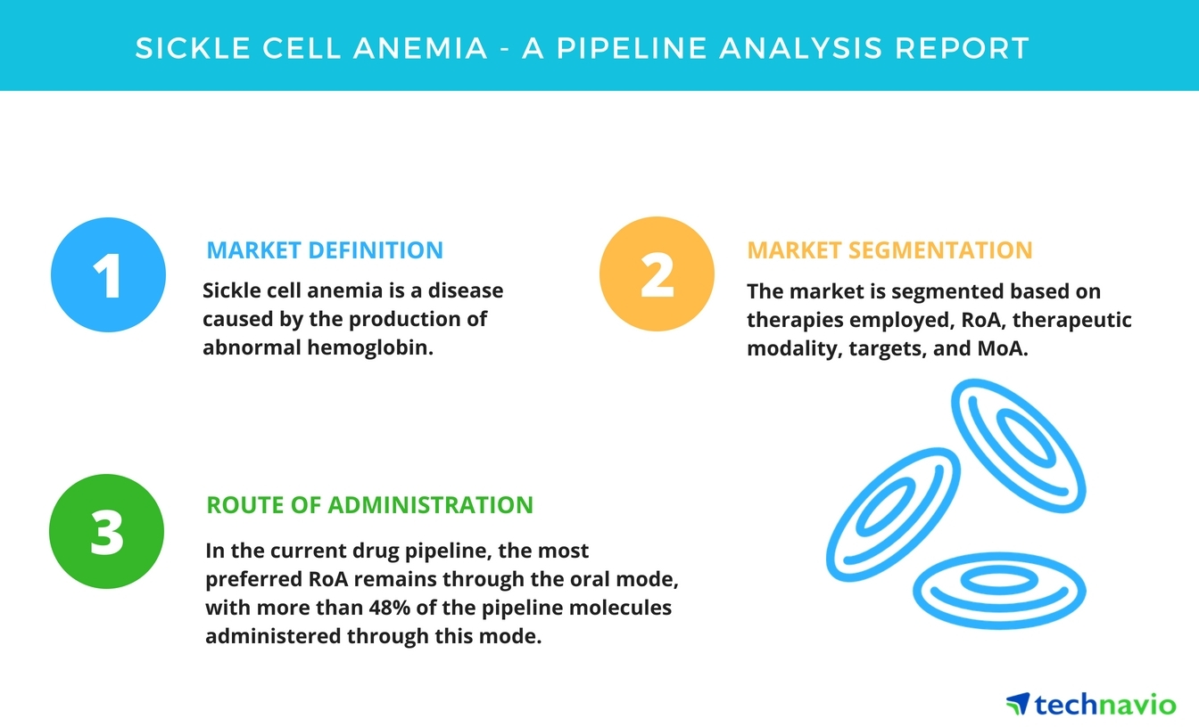 sickle cell anemia - a drug pipeline analysis report by technavio
