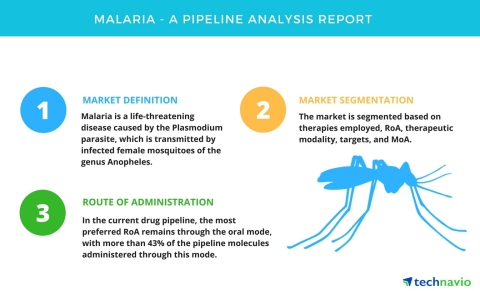 Technavio has published a new report on the drug development pipeline for the treatment of malaria, including a detailed study of the pipeline molecules. (Graphic: Business Wire)