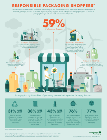 Responsible Packaging Shopper Infographic from Evergreen Packaging (Graphic: Business Wire)