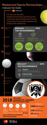 Mastercard sports partnerships through the years (Graphic: Business Wire)