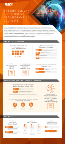 ISACA's 2018 Digital Transformation Barometer looks at companies' digital transformation journeys, including the technologies with the biggest impacts and the positive effect of digitally literate leaders. (Graphic: Business Wire)