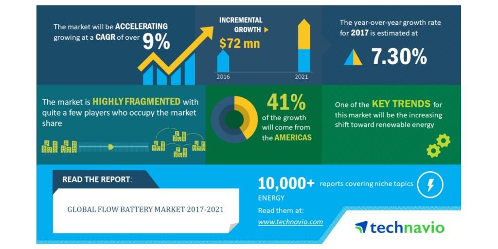 Global Flow Battery Market 2017-2021  Redox Battery Segment