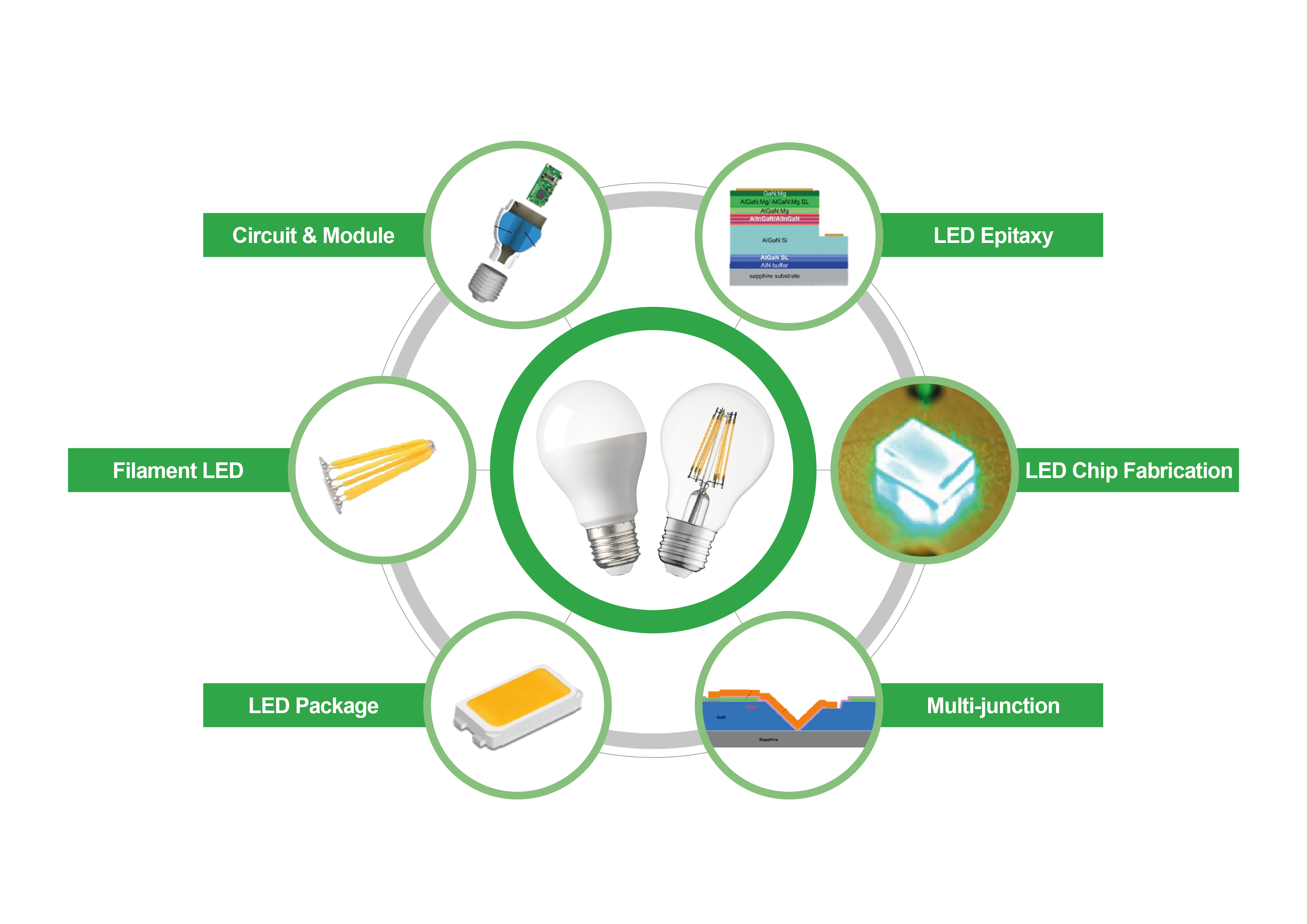 Seoul Semiconductor Wins LED Bulb Litigation and Pursuit of Further ...