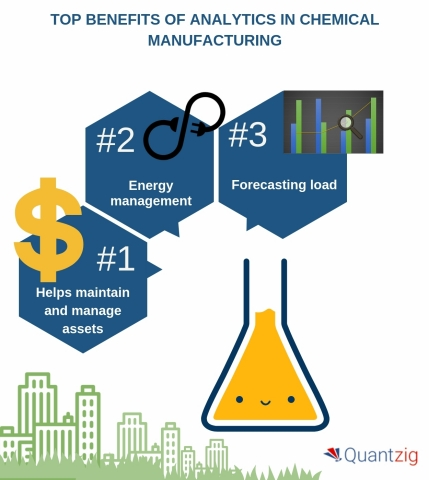 Top Benefits of Analytics in Chemical Manufacturing. (Graphic: Business Wire)