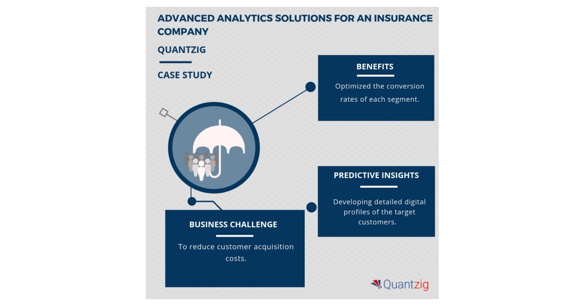 Advanced Analytics Techniques Helped an Insurance Company to