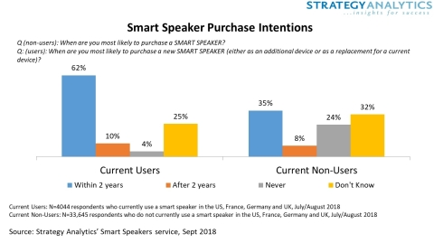 Smart Speakers Purchase Intentions (Graphic: Business Wire)
