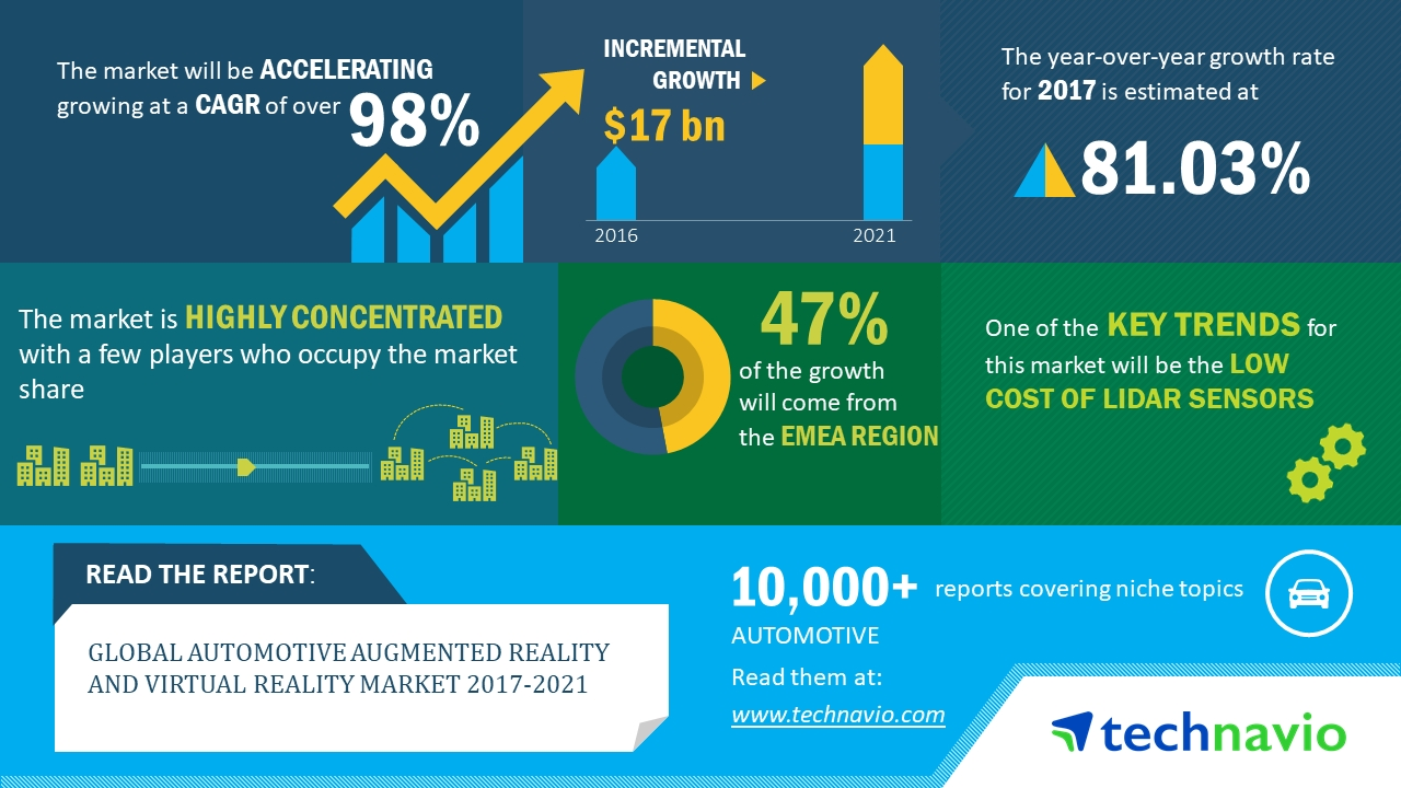 ac1ee4f3a2b0 Global Automotive Augmented Reality and Virtual Reality Market 2017-2021 to  Post 98% CAGR