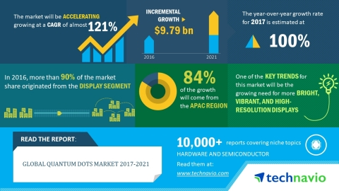 According to the global quantum dots market research report released by Technavio, the market is exp ...