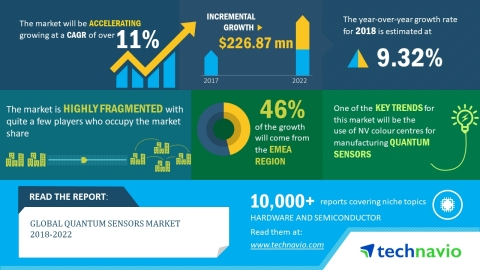 According to the global quantum sensors market research report released by Technavio, the market is  ...