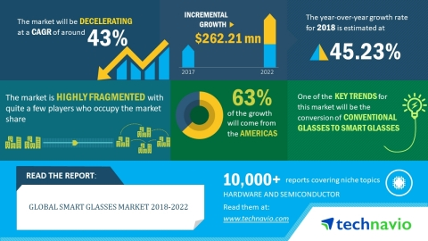 According to the global smart glasses market research report released by Technavio, the market is ex ...