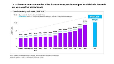 La croissance sera compromise si les économies ne parviennent pas à satisfaire la demande sur les nouvelles compétences