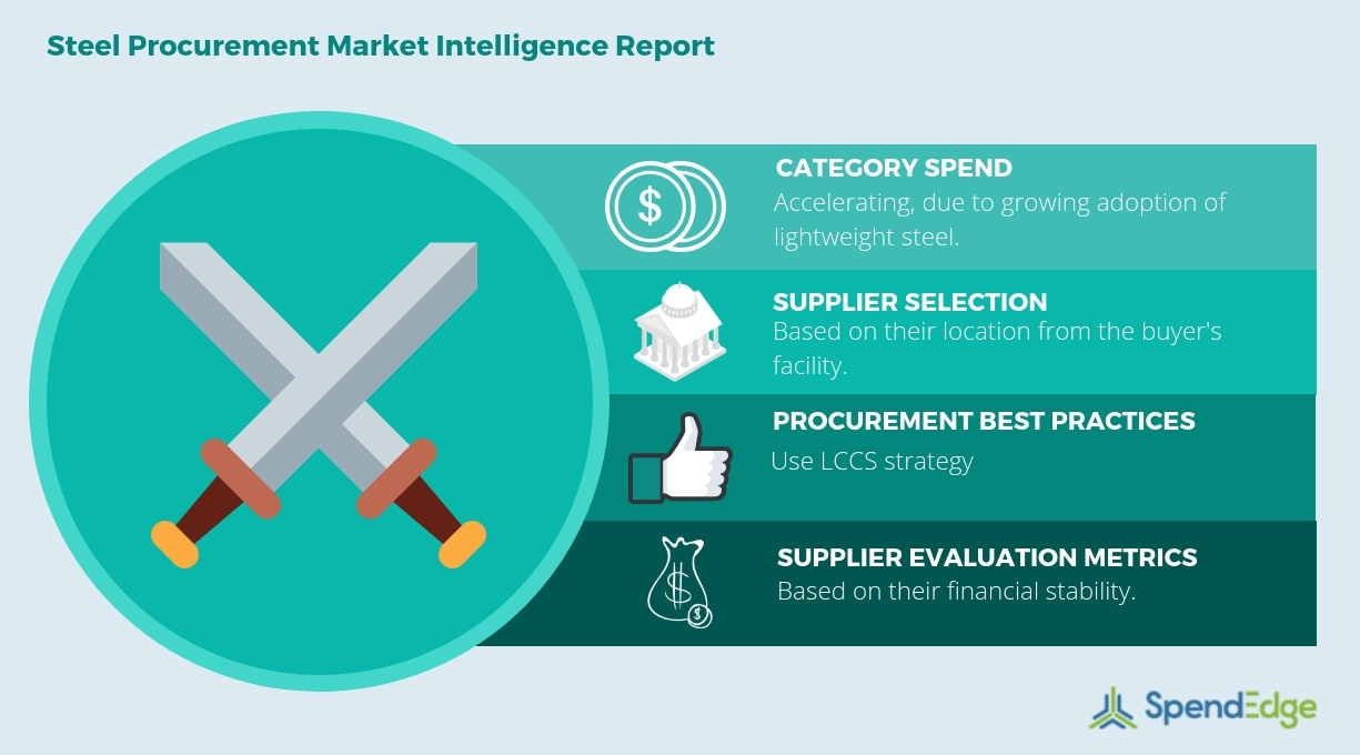 Steel Market Prices Metal Suppliers Strategic How To Check The Printed Circuit Boards Uk Sourcing Insights Cost Benefit Analysis And Spend Growth Data Now Available From