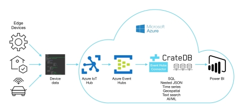 New CrateDB Event Hubs Connector allows users to route data from Microsoft Azure IoT Hub or Event Hubs directly to CrateDB. (Graphic: Business Wire)