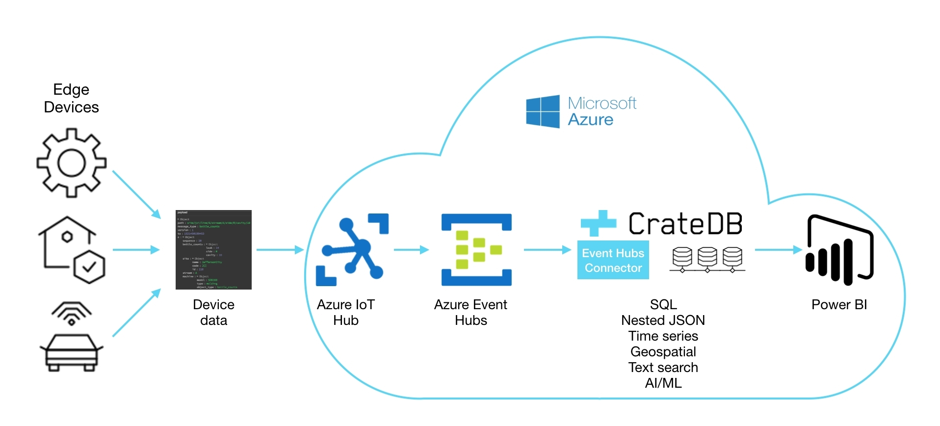 Crate io Brings Power of Industrial SQL Time Series to Azure