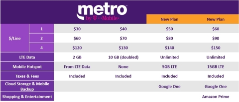 Metro by T-Mobile (Graphic: Business Wire)