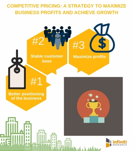 Competitive Pricing - A Strategy to Maximize Business Profits and Achieve Growth. (Graphic: Business Wire)