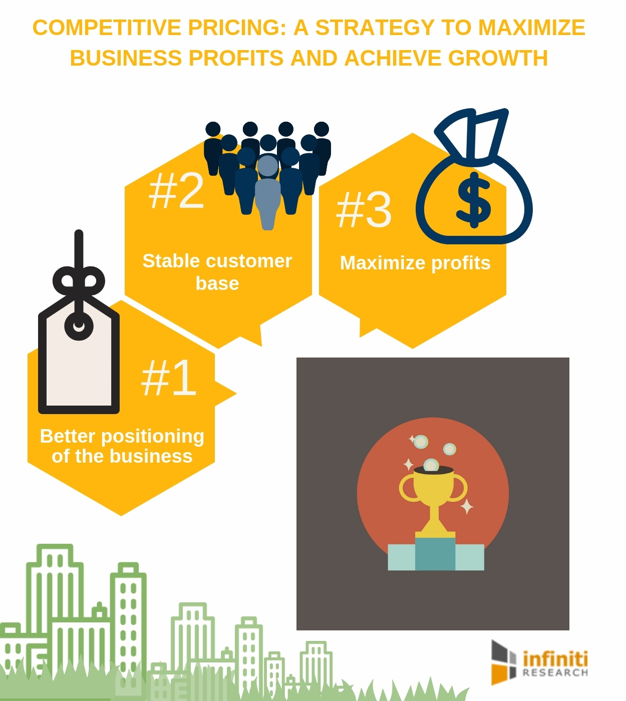 Pricing Policy: Infiniti Research Reveals The Advantages Of Competitive