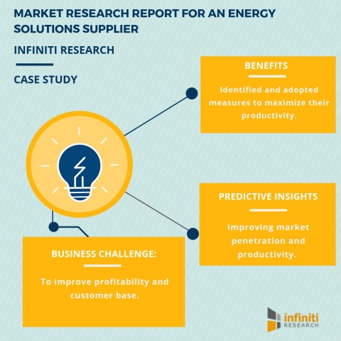 Market Research Engagement for an Energy Solutions Supplier (Graphic: Business Wire)