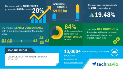 Technavio has published a new market research report on the online education market in India for the period 2018-2022. (Graphic: Business Wire)