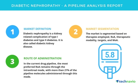Technavio has published a new report on the drug development pipeline for the treatment of diabetic retinopathy, including a detailed study of the pipeline molecules.