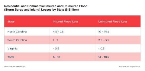 CoreLogic: Residential and Commercial Insured and Uninsured Flood Losses by State, Hurricane Florenc ...