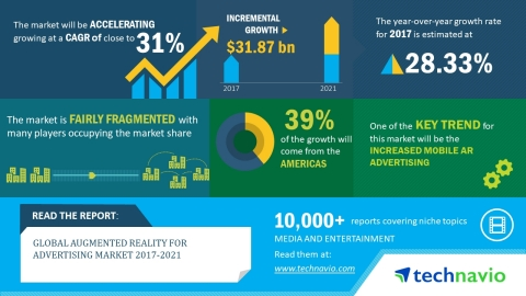 According to the market research report released by Technavio, the global augmented reality for the advertising market is expected to at a CAGR of almost 31% through 2021. (Graphic: Business Wire)