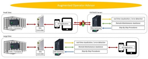 Schneider Electric augmented reality (AR) applications developed for Arensis and ENTRADE IO Smart Mi ...