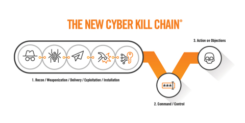 Attackers have modified this traditional killchain, effectively collapsing the first five phases into a single action (Graphic: Business Wire)