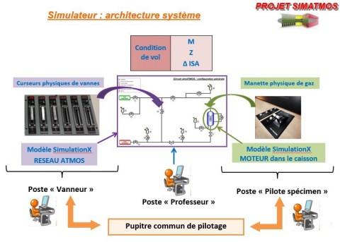 Projet SIMATMOS de DGA-EP: Architecture des systèmes du simulateur, qui seront simulés à l'aide d'ES ...