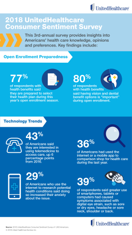 The 2018 UnitedHealthcare Consumer Sentiment Survey reveals Americans' opinions about multiple aspects of health care, including open enrollment preparedness and technology trends such as the growing interest in virtual visits (Graphic: UnitedHealthcare).