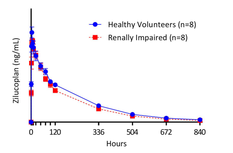 Figure 1. Plasma Concentration-Time Profile of Zilucoplan after Single Dose (Graphic: Business Wire)