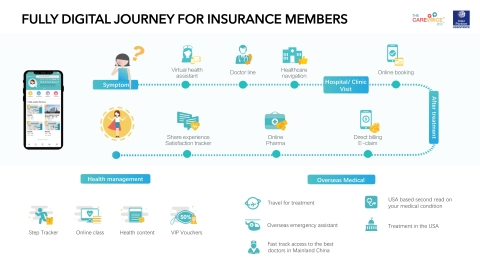 The fully digital and integrated health insurance customer journey. (Photo: Business Wire)