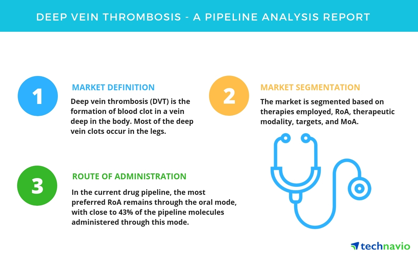 deep vein thrombosis - a drug pipeline analysis report by technavio