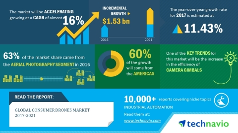 According to the global consumer drones market research report by Technavio, the market is expected to accelerate at a CAGR of nearly 16% until 2021. (Graphic: Business Wire)