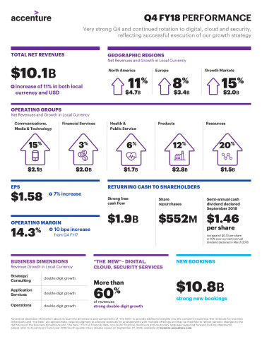 Q4 FY18 Earnings Infographic (Graphic: Business Wire)