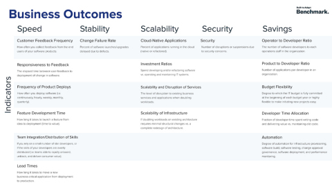 The Benchmark indicators are designed to focus on how to build great software that delivers business value. Each indicator is organized across five business outcomes that define a modern software company: Speed, Stability, Scalability, Security, and Savings. (Graphic: Business Wire)