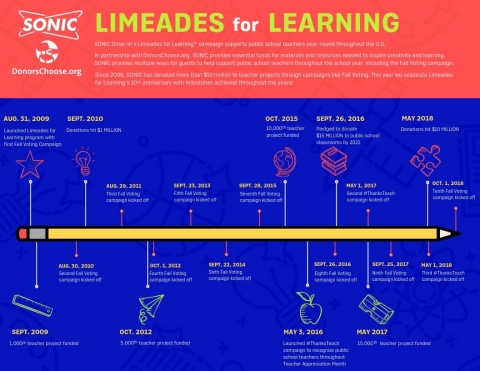SONIC Drive-In celebrates Limeades for Learning's 10th anniversary with milestones achieved througho ...