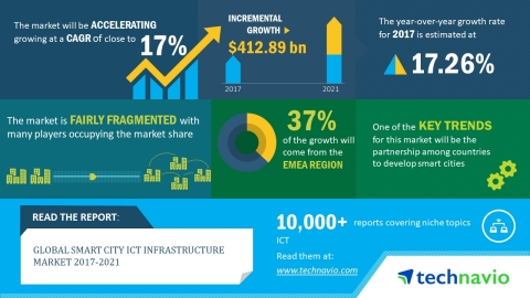 According to the latest market research report released by Technavio, the global smart city ICT infrastructure market is expected to accelerate at a CAGR of over 17% until 2021. (Graphic: Business Wire)