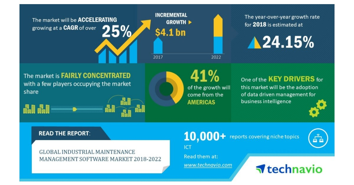 Global Industrial Maintenance Management Software Market