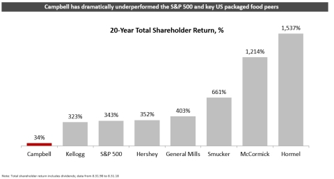 Campbell has dramatically underperformed the S&P 500 and key US packaged food peers (Graphic: Business Wire)