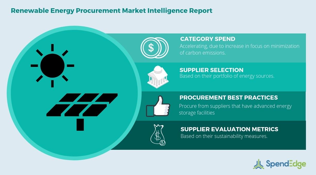 Renewable Energy Market: Renewable Energy Types, Procurement Best ...