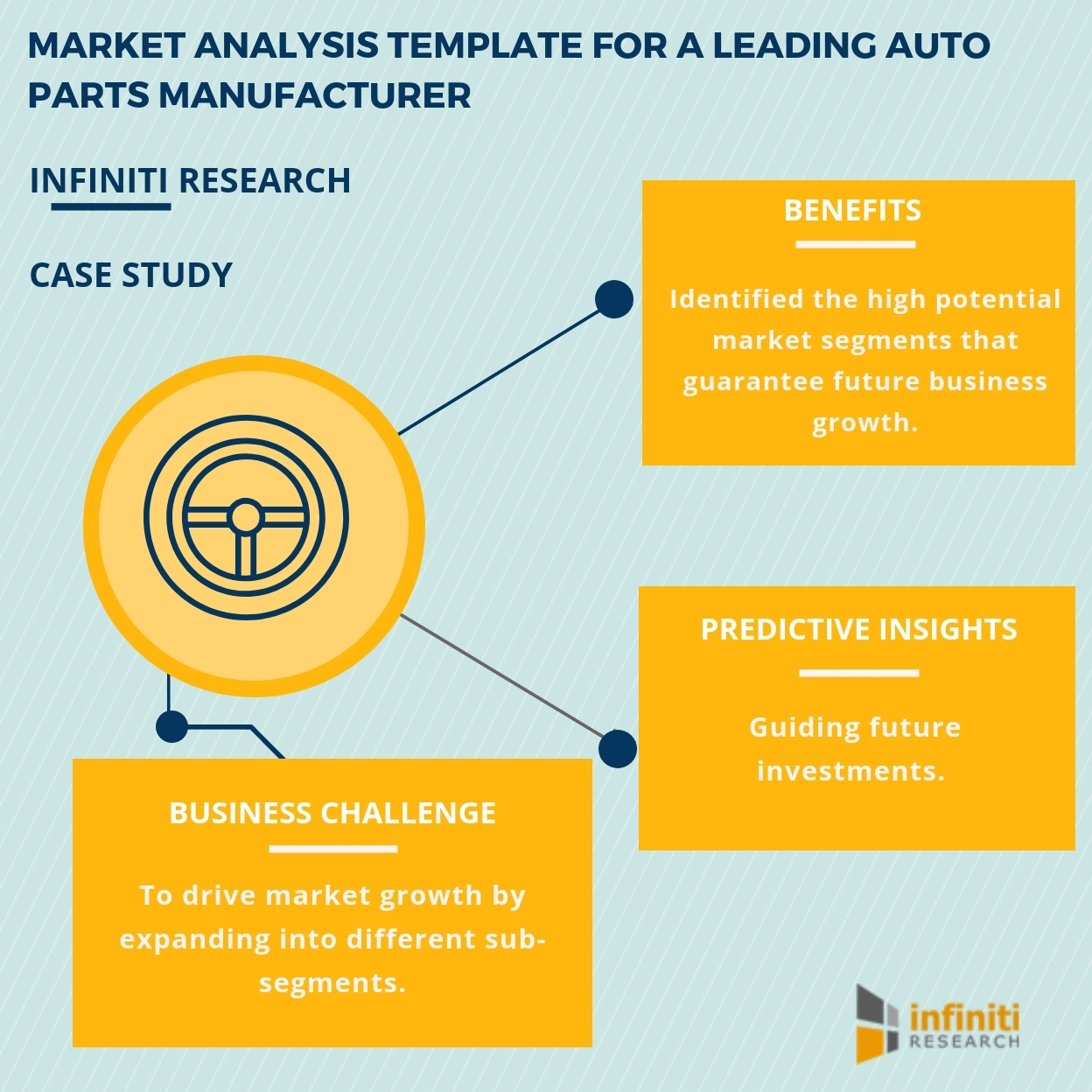 Evaluating Investment Potential In New Markets With The Help Of